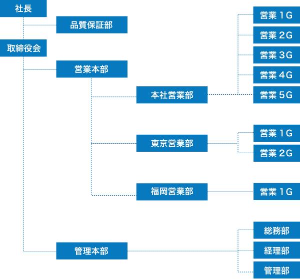 Organization chart 組織図